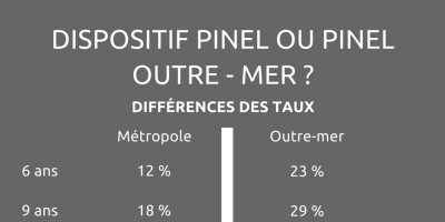 Taux Pinel ou Pinel Outre-Mer